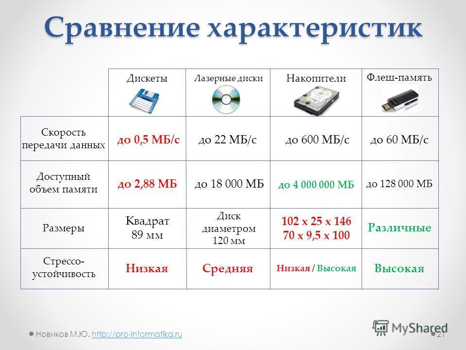 Сравнение характеристик Лазерные диски Накопители Скорость передачи данных до 22 МБ/с до 600 МБ/с Доступный объем памяти Размеры 102 x 25 x 146 70 x 9,5 x 100 Стрессо- устойчивость Средняя Низкая / Высокая до 4 000 000 МБ Флеш-память до 60 МБ/с Разли