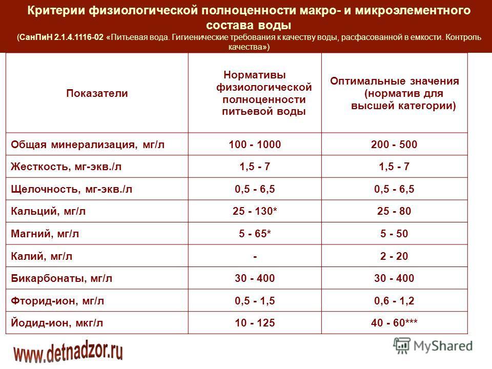 Критерии физиологической полноценности макро- и микроэлементного состава воды (СанПиН 2.1.4.1116-02 «Питьевая вода. Гигиенические требования к качеству воды, расфасованной в емкости. Контроль качества») Показатели Нормативы физиологической полноценно