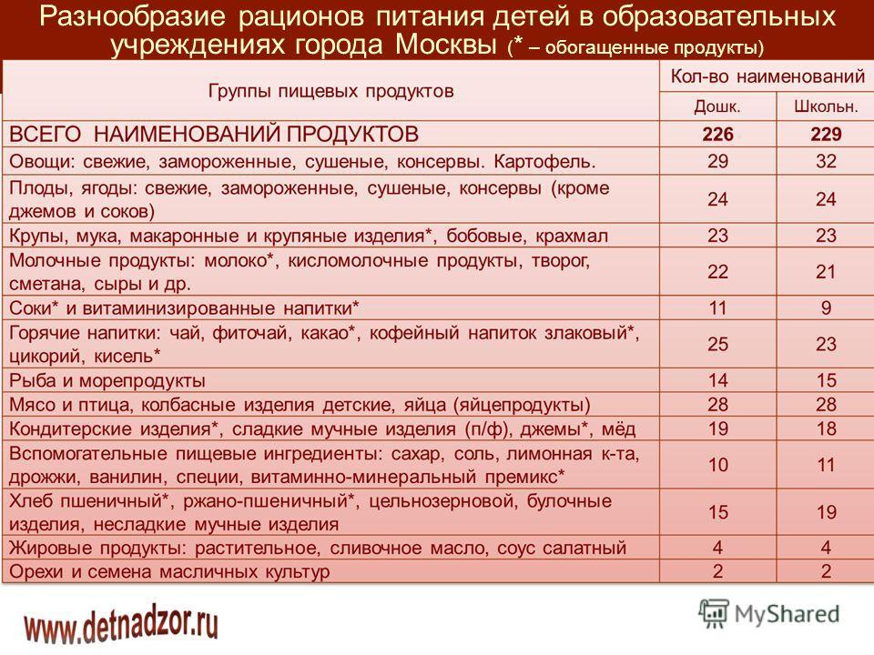 Разнообразие рационов питания детей в образовательных учреждениях города Москвы ( * – обогащенные продукты)