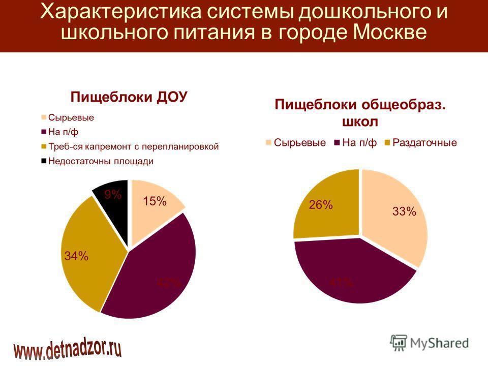 Характеристика системы дошкольного и школьного питания в городе Москве