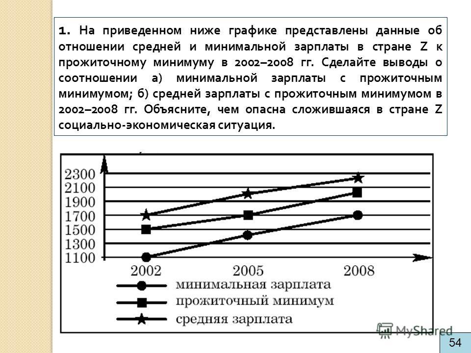 1. На приведенном ниже графике представлены данные об отношении средней и минимальной зарплаты в стране Z к прожиточному минимуму в 2002–2008 гг. Сделайте выводы о соотношении а) минимальной зарплаты с прожиточным минимумом; б) средней зарплаты с про
