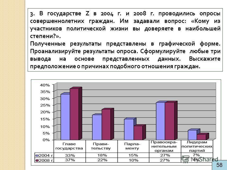 3. В государстве Z в 2004 г. и 2008 г. проводились опросы совершеннолетних граждан. Им задавали вопрос: «Кому из участников политической жизни вы доверяете в наибольшей степени?». Полученные результаты представлены в графической форме. Проанализируйт