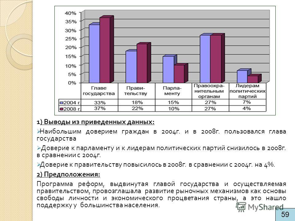 1) Выводы из приведенных данных : Наибольшим доверием граждан в 2004 г. и в 2008 г. пользовался глава государства Доверие к парламенту и к лидерам политических партий снизилось в 2008 г. в сравнении с 2004 г. Доверие к правительству повысилось в 2008