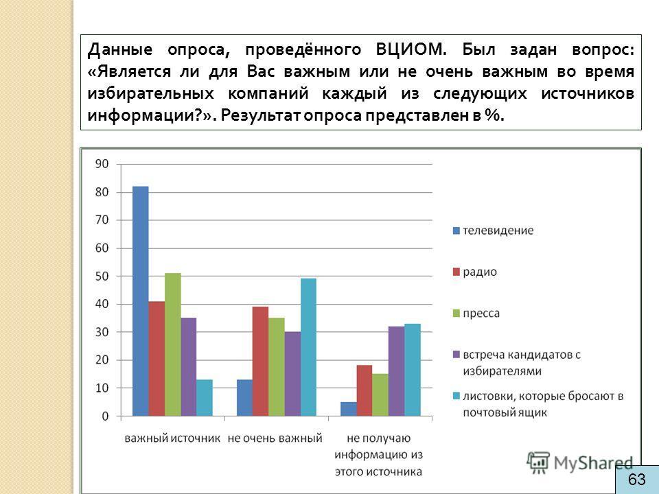 Данные опроса, проведённого ВЦИОМ. Был задан вопрос: «Является ли для Вас важным или не очень важным во время избирательных компаний каждый из следующих источников информации?». Результат опроса представлен в %. 63