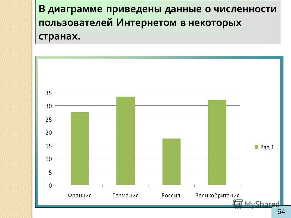 В диаграмме приведены данные о численности пользователей Интернетом в некоторых странах. 64