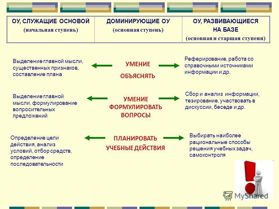 ОУ, СЛУЖАЩИЕ ОСНОВОЙ (начальная ступень) ДОМИНИРУЮЩИЕ ОУ (основная ступень) ОУ, РАЗВИВАЮЩИЕСЯ НА БАЗЕ (основная и старшая ступени) УМЕНИЕ ОБЪЯСНЯТЬ Выделение главной мысли, существенных признаков, составление плана Реферирование, работа со справочным