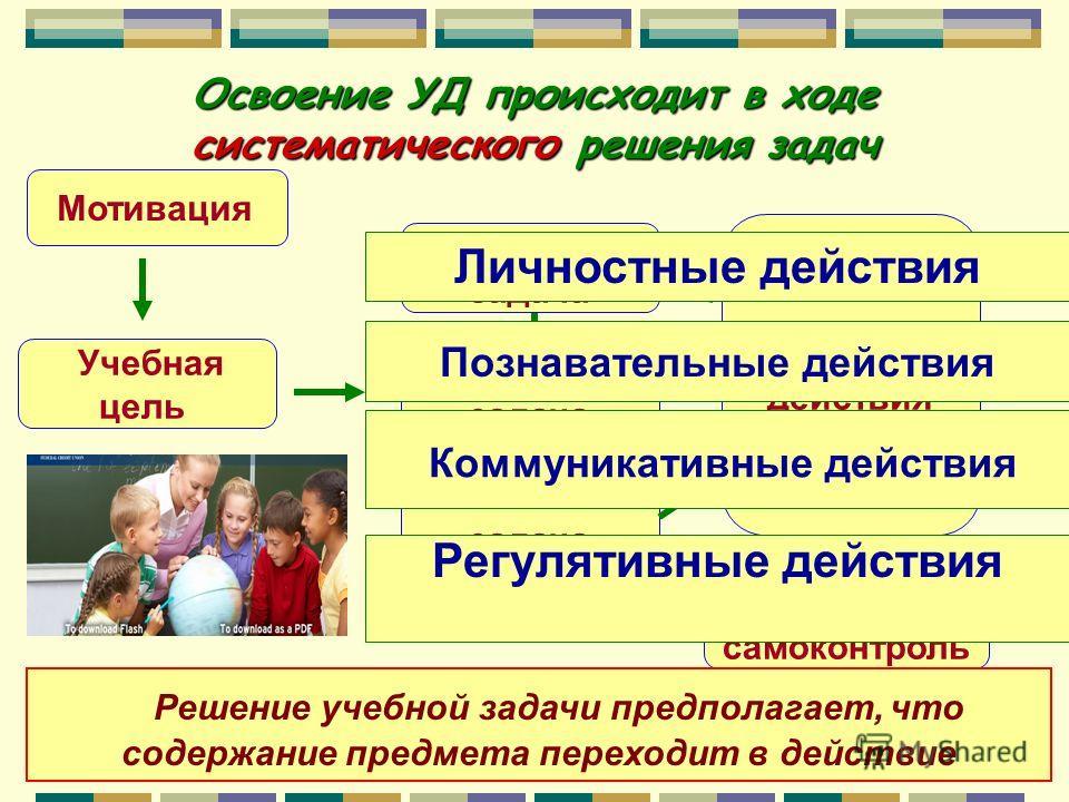 Освоение УД происходит в ходе систематического решения задач Мотивация Учебная цель Учебная задача Учебная задача Учебная задача Контроль и самоконтроль Учебные действия Познавательные действия Коммуникативные действия Регулятивные действия Личностны