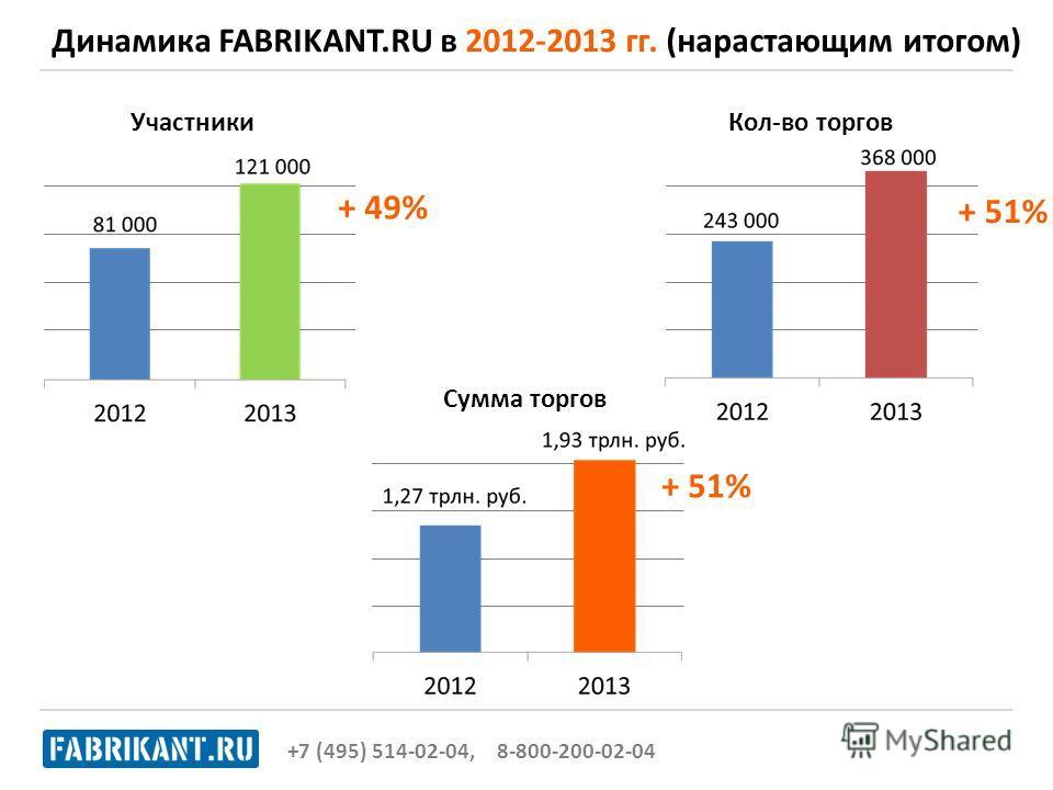 +7 (495) 514-02-04, 8-800-200-02-04 + 49% + 51% УчастникиКол-во торгов Сумма торгов Динамика FABRIKANT.RU в 2012-2013 гг. (нарастающим итогом)