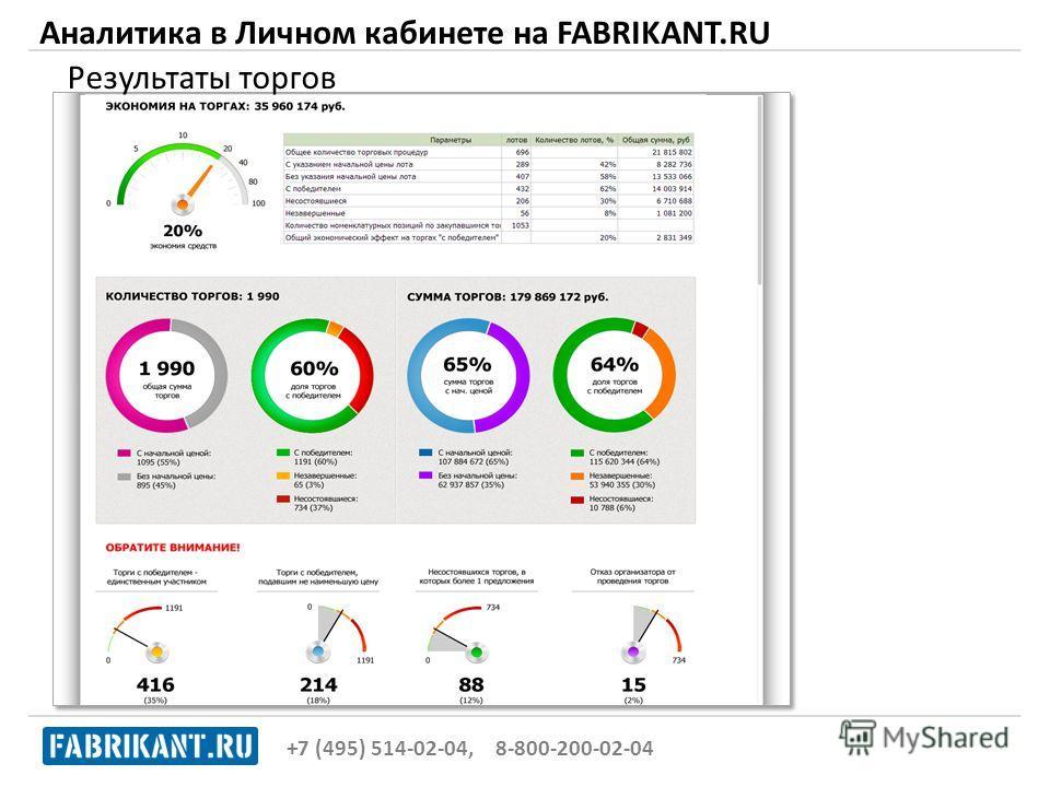 Аналитика в Личном кабинете на FABRIKANT.RU Результаты торгов +7 (495) 514-02-04, 8-800-200-02-04