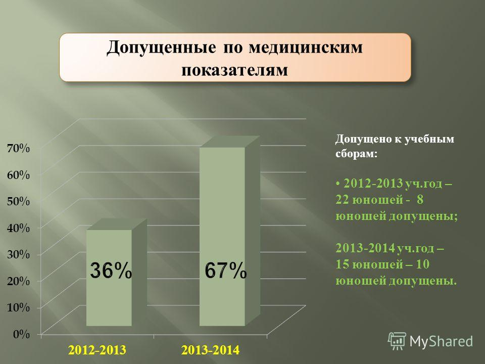 Допущенные по медицинским показателям Допущено к учебным сборам : 2012-2013 уч. год – 22 юношей - 8 юношей допущены ; 2013-2014 уч. год – 15 юношей – 10 юношей допущены.