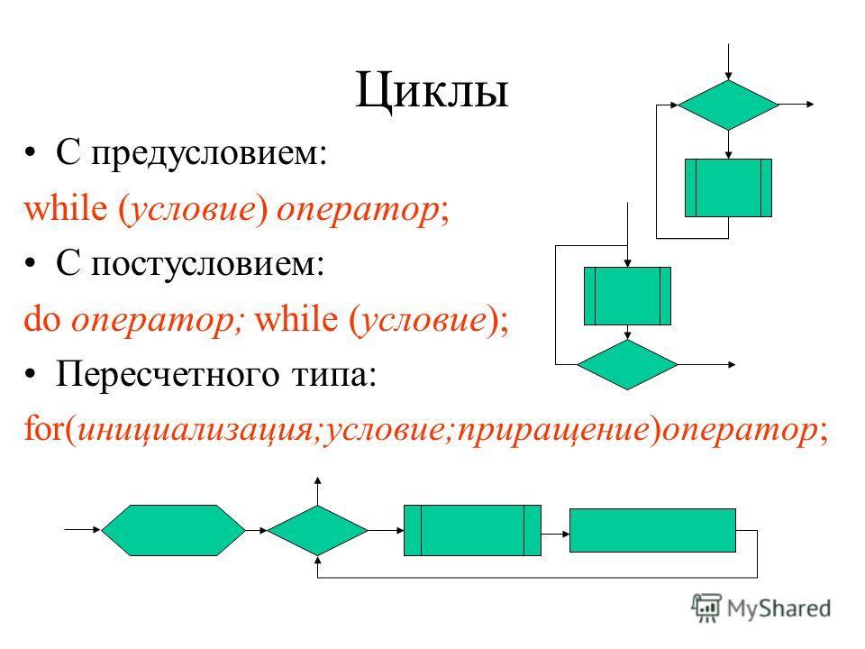 Условная инструкция Формат: if (условие) оператор; else оператор; Пример: if (i!=0) { if (j) j++; if(k) k++; else if(p) k--; } else i--; Формат: switch (выражение) { case константа: набор операторов; break; … default: набор операторов; } Инструкция в