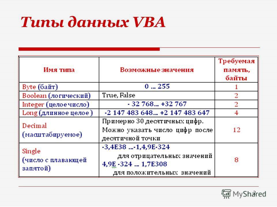 2 Типы данных VBA