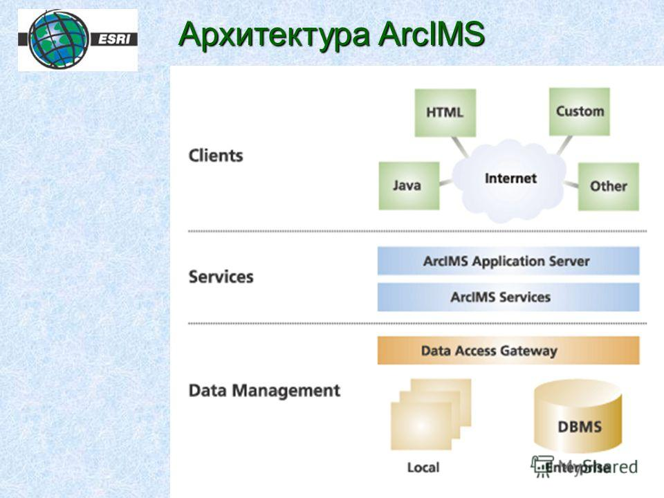 Архитектура ArcIMS