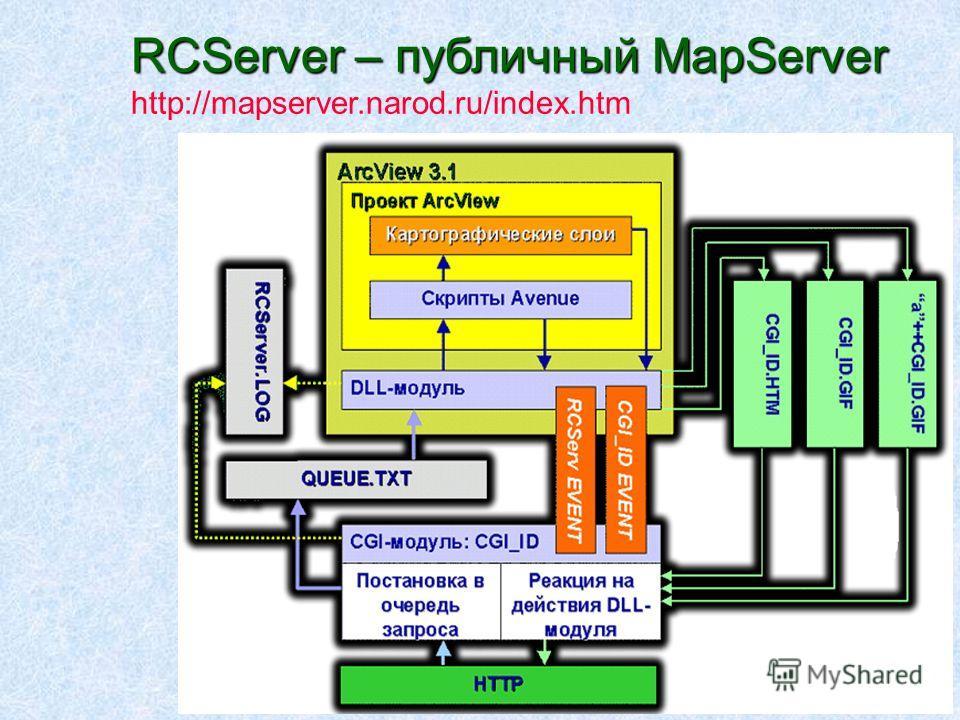 RCServer – публичный MapServer http://mapserver.narod.ru/index.htm