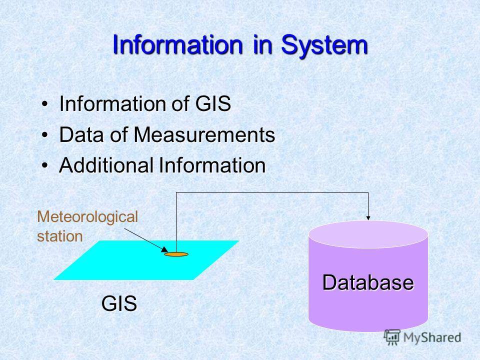 Information in System Information of GISInformation of GIS Data of MeasurementsData of Measurements Additional InformationAdditional Information Meteorological station GIS Database