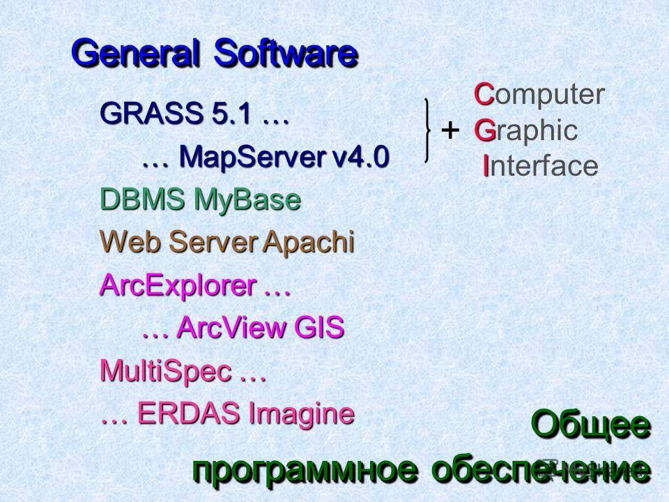 General Software GRASS 5.1 … … MapServer v4.0 … MapServer v4.0 DBMS MyBase Web Server Apachi ArcExplorer … … ArcView GIS … ArcView GIS MultiSpec … … ERDAS Imagine Общее программное обеспечение C Computer G Graphic I Interface +