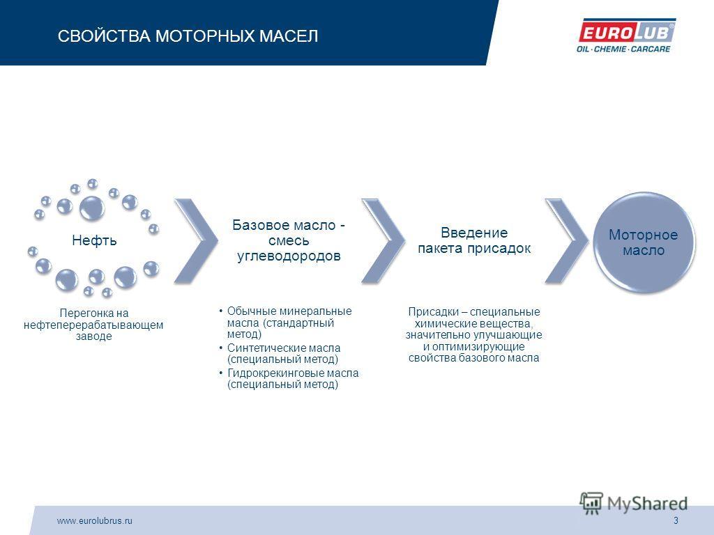 www.eurolubrus.ru3 СВОЙСТВА МОТОРНЫХ МАСЕЛ Нефть Перегонка на нефтеперерабатывающем заводе Базовое масло - смесь углеводородов Обычные минеральные масла (стандартный метод) Синтетические масла (специальный метод) Гидрокрекинговые масла (специальный м