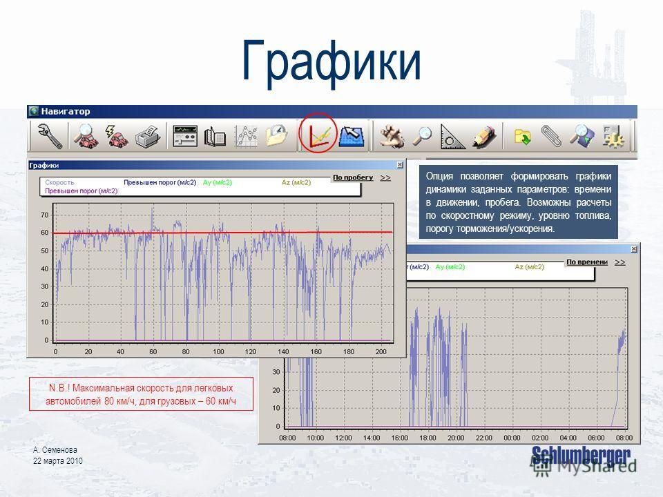 Графики А. Семенова 22 марта 2010 Опция позволяет формировать графики динамики заданных параметров: времени в движении, пробега. Возможны расчеты по скоростному режиму, уровню топлива, порогу торможения/ускорения. N.B.! Максимальная скорость для легк