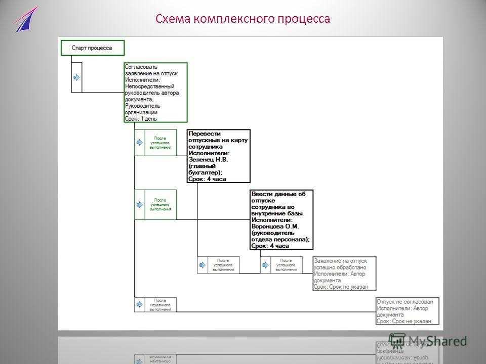 Схема комплексного процесса