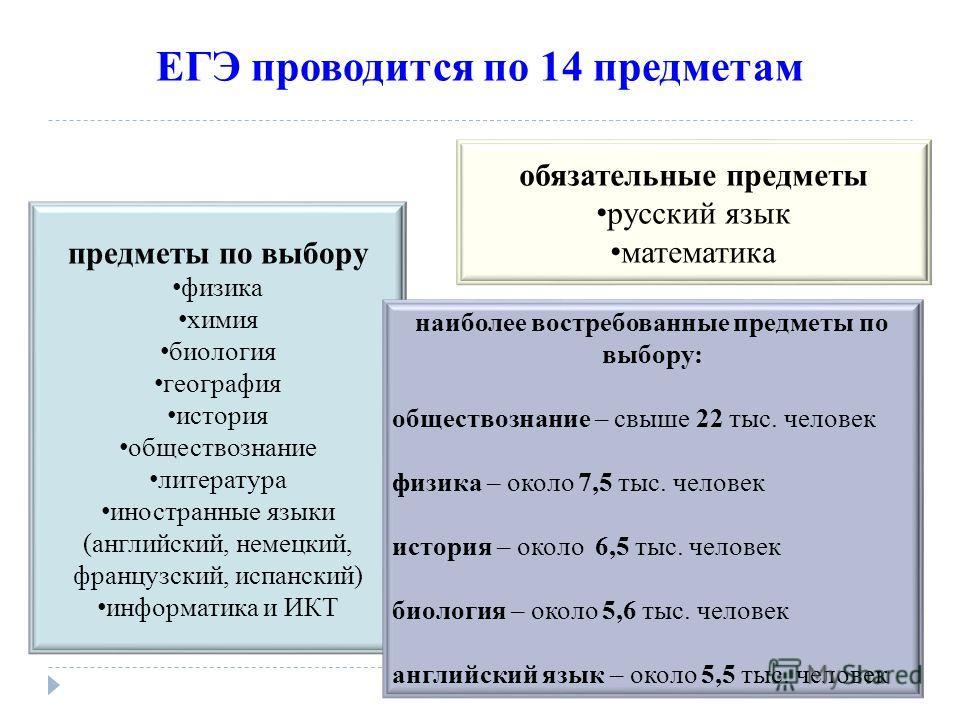 ЕГЭ проводится по 14 предметам обязательные предметы русский язык математика предметы по выбору физика химия биология география история обществознание литература иностранные языки (английский, немецкий, французский, испанский) информатика и ИКТ наибо