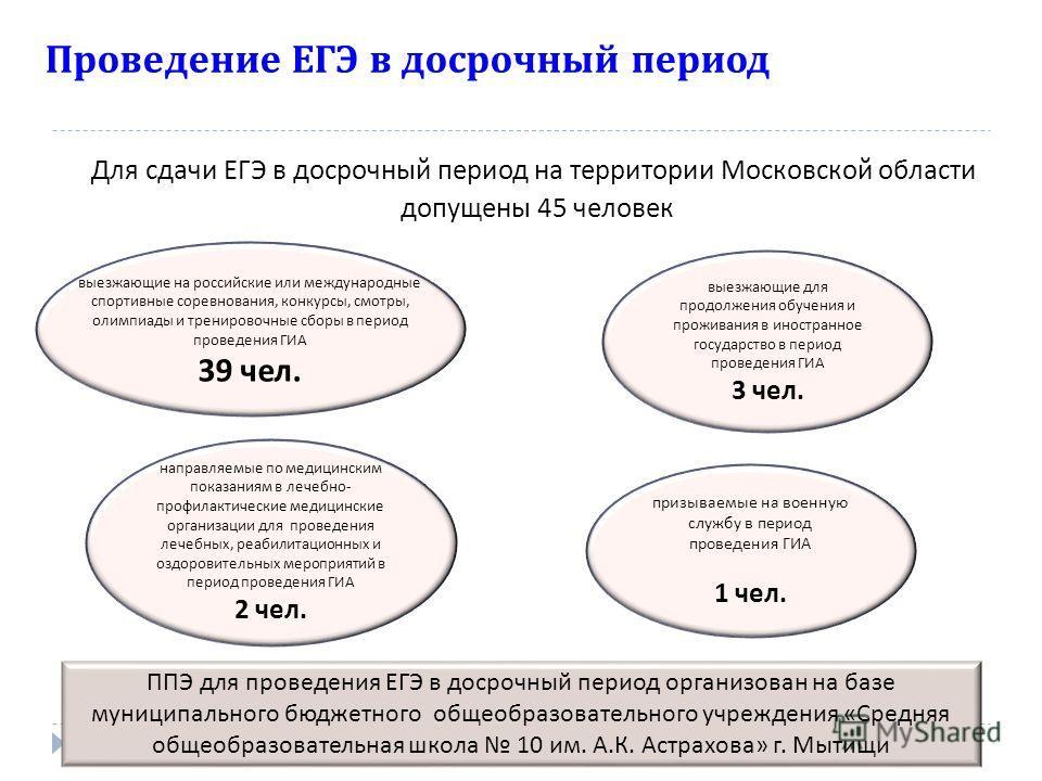 Проведение ЕГЭ в досрочный период Для сдачи ЕГЭ в досрочный период на территории Московской области допущены 45 человек выезжающие для продолжения обучения и проживания в иностранное государство в период проведения ГИА 3 чел. направляемые по медицинс