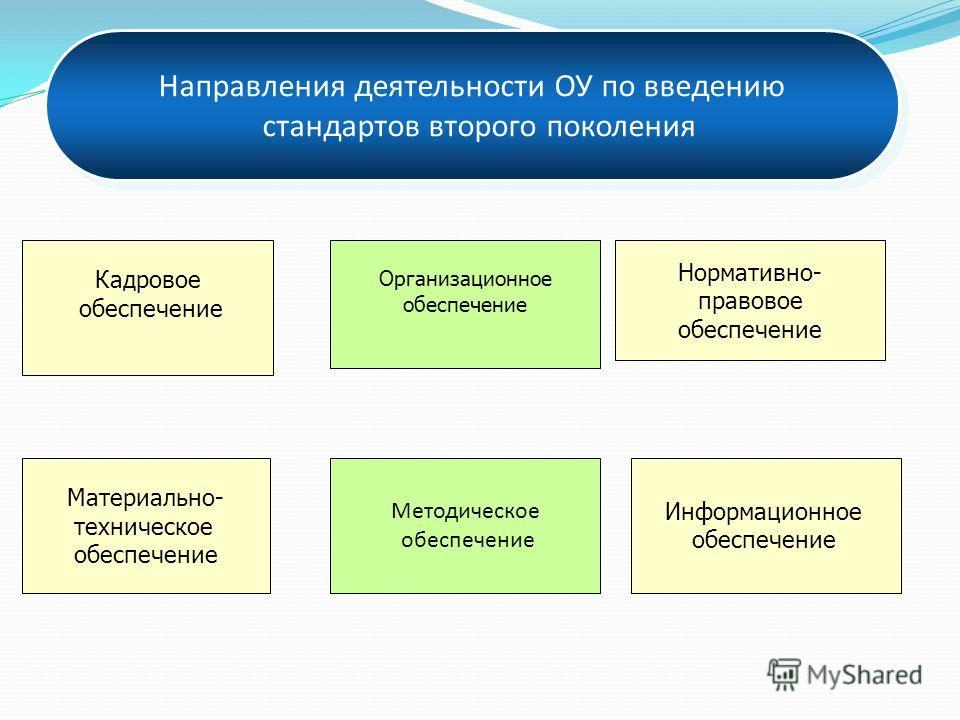Направления деятельности ОУ по введению стандартов второго поколения Направления деятельности ОУ по введению стандартов второго поколения Материально- техническое обеспечение Организационное обеспечение Кадровое обеспечение Нормативно- правовое обесп