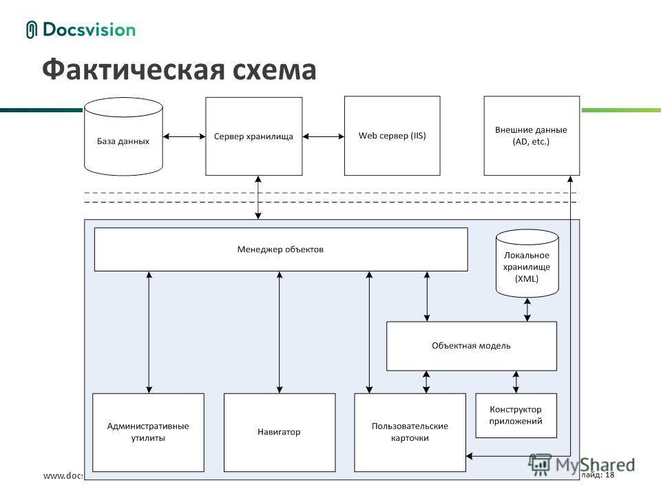 www.docsvision.com Слайд: 18 Фактическая схема