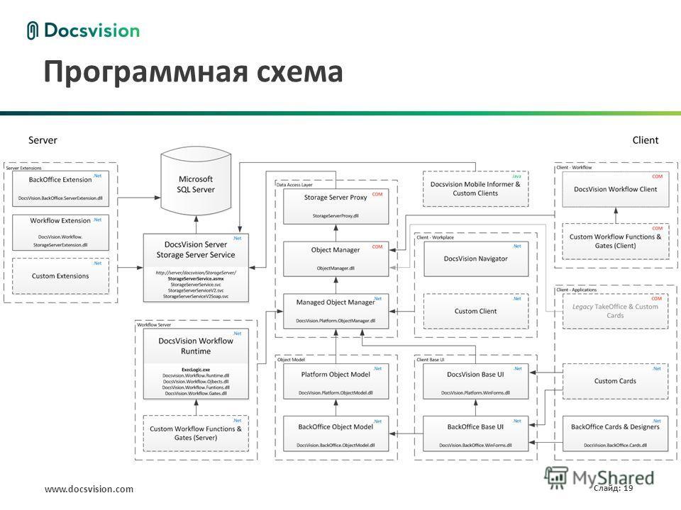 www.docsvision.com Слайд: 19 Программная схема