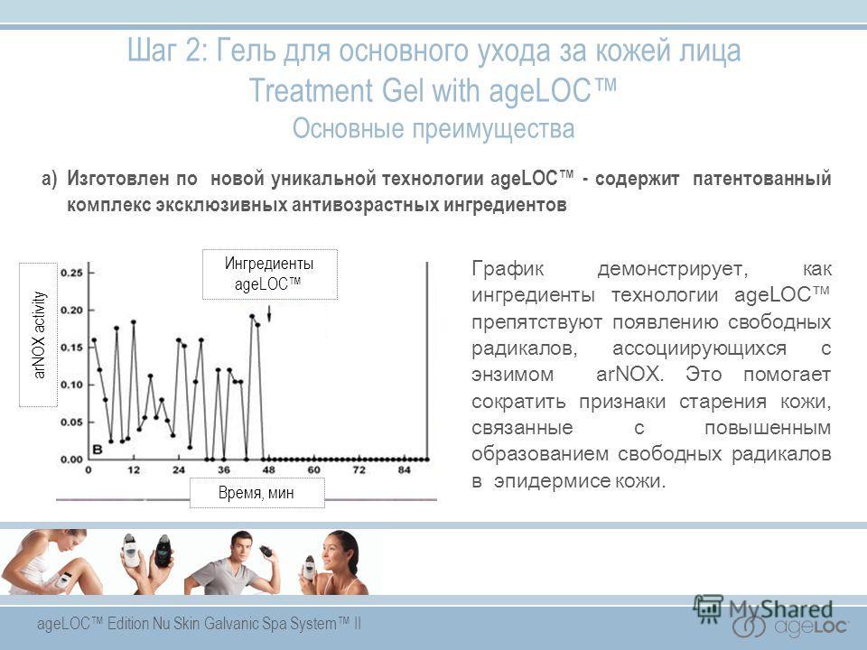 ageLOC Edition Nu Skin Galvanic Spa System II a)Изготовлен по новой уникальной технологии ageLOC - содержит патентованный комплекс эксклюзивных антивозрастных ингредиентов arNOX activity Ингредиенты ageLOC Время, мин Шаг 2: Гель для основного ухода з