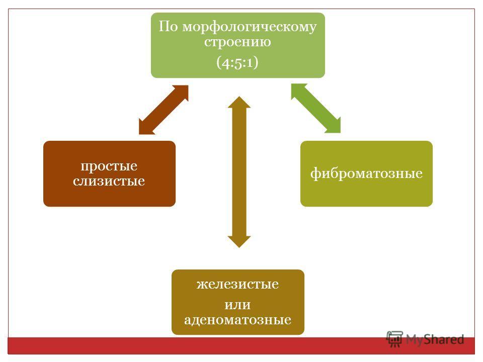 По морфологическому строению (4:5:1) фиброматозные железистые или аденоматозные простые слизистые