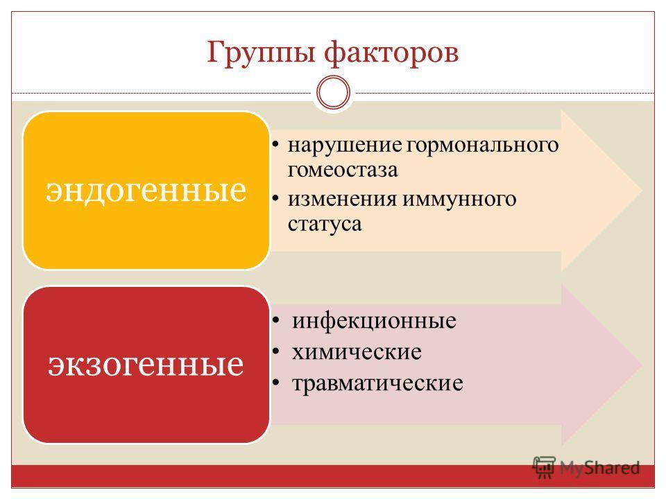 Группы факторов нарушение гормонального гомеостаза изменения иммунного статуса эндогенные инфекционные химические травматические экзогенные