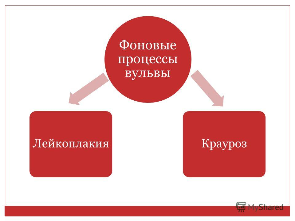 Фоновые процессы вульвы ЛейкоплакияКрауроз