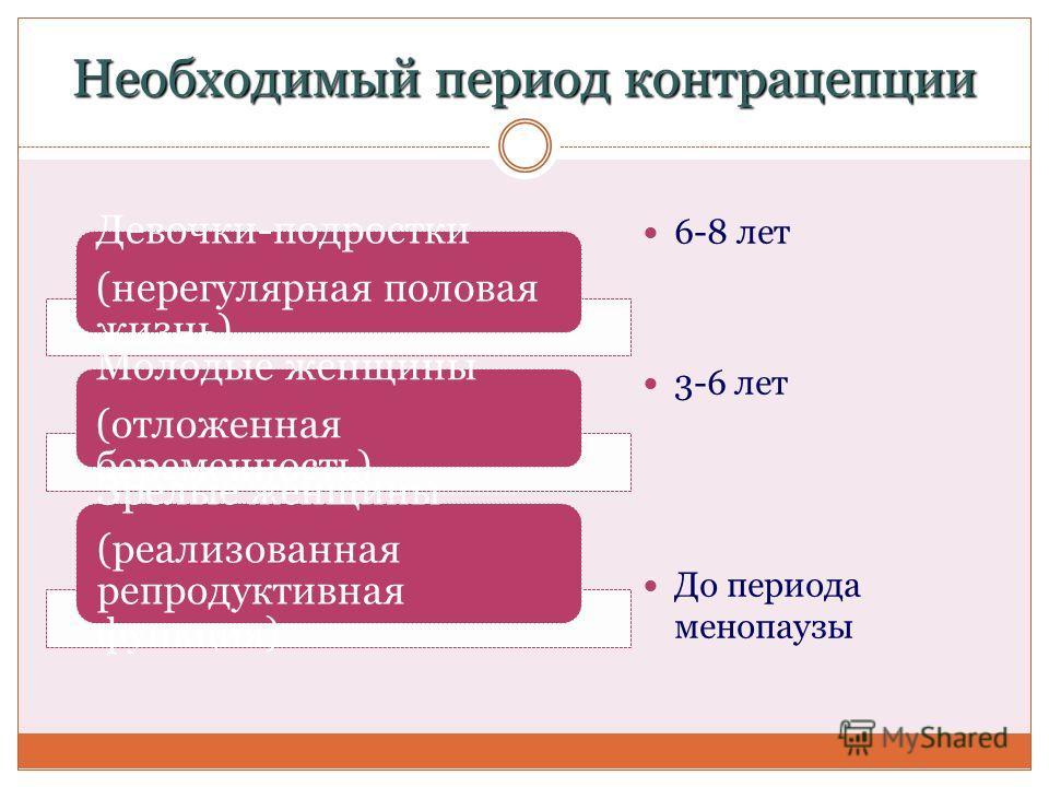 Необходимый период контрацепции 6-8 лет 3-6 лет До периода менопаузы Девочки-подростки (нерегулярная половая жизнь) Молодые женщины (отложенная беременность) Зрелые женщины (реализованная репродуктивная функция)