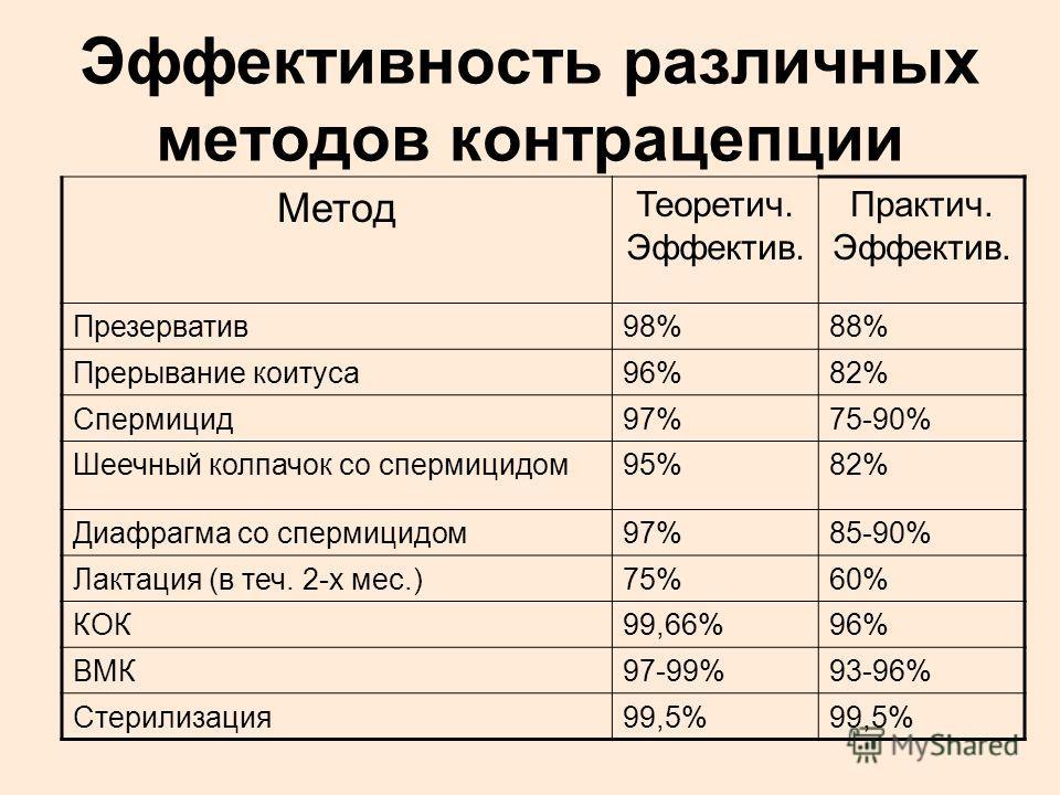 Эффективность различных методов контрацепции Метод Теоретич. Эффектив. Практич. Эффектив. Презерватив98%88% Прерывание коитуса96%82% Спермицид97%75-90% Шеечный колпачок со спермицидом95%82% Диафрагма со спермицидом97%85-90% Лактация (в теч. 2-х мес.)