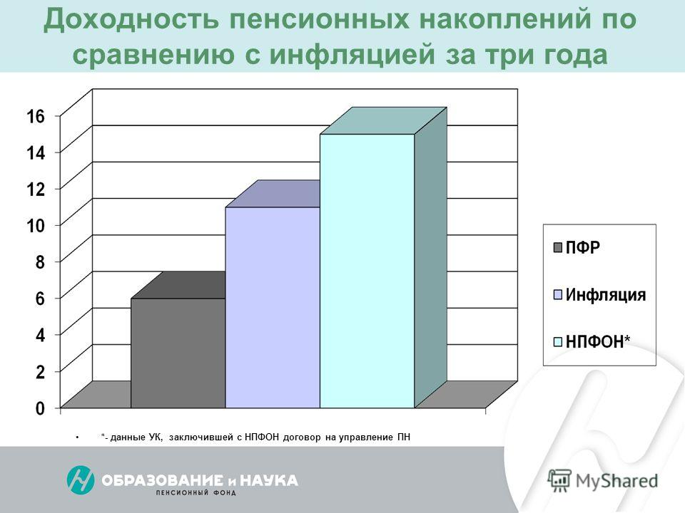 *- данные УК, заключившей с НПФОН договор на управление ПН Доходность пенсионных накоплений по сравнению с инфляцией за три года
