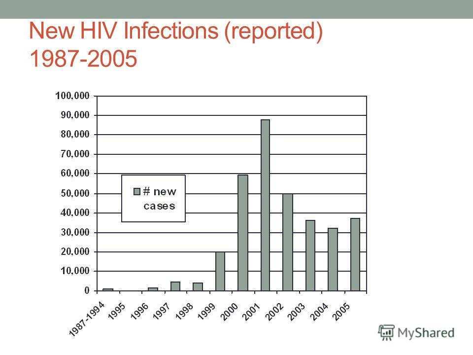 New HIV Infections (reported) 1987-2005