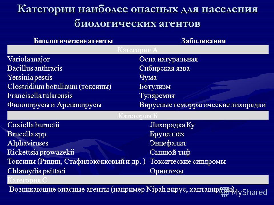 Категории наиболее опасных для населения биологических агентов Биологические агентыЗаболевания Категория А Variola majorОспа натуральная Bacillus anthracisСибирская язва Yersinia pestisЧума Clostridium botulinum (токсины)Ботулизм Francisella tularens