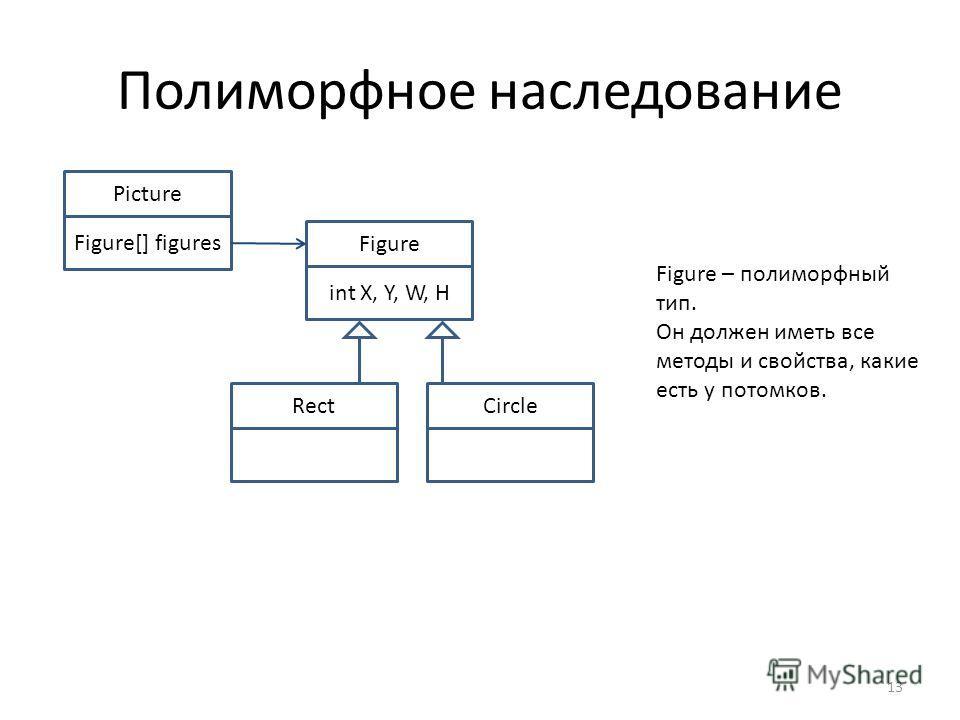 Полиморфное наследование 13 Picture Figure[] figures Figure int X, Y, W, H RectCircle Figure – полиморфный тип. Он должен иметь все методы и свойства, какие есть у потомков.