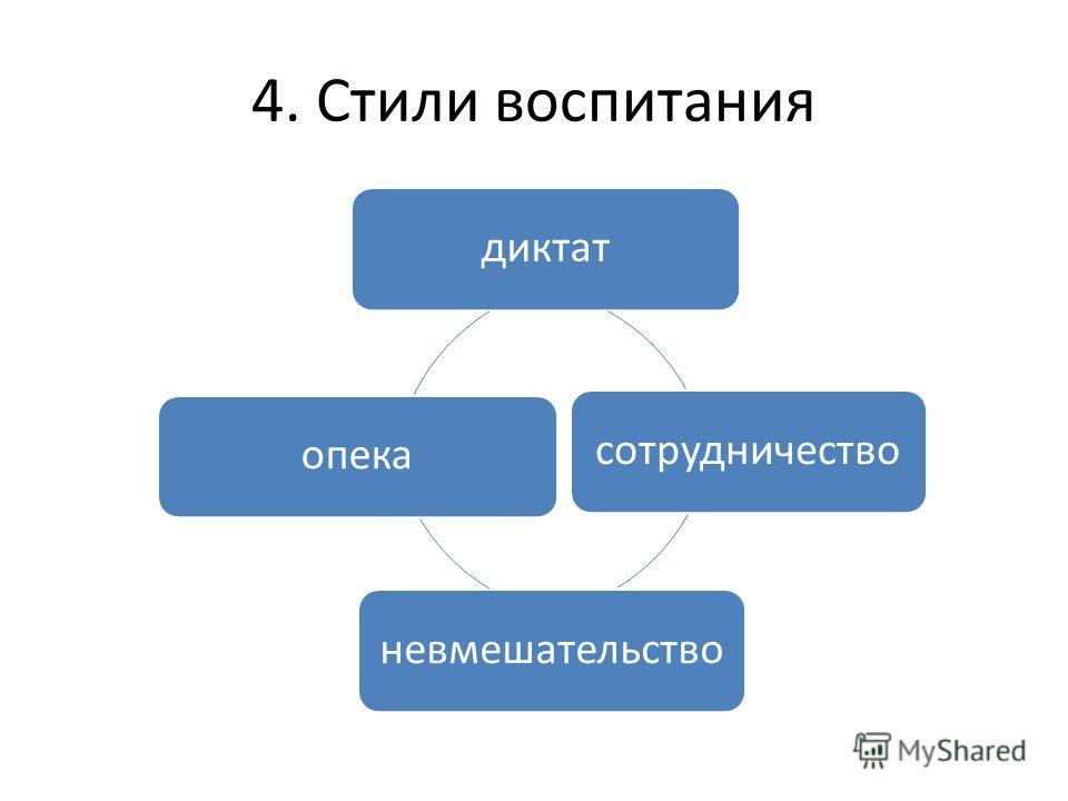 4. Стили воспитания диктатсотрудничествоневмешательствоопека
