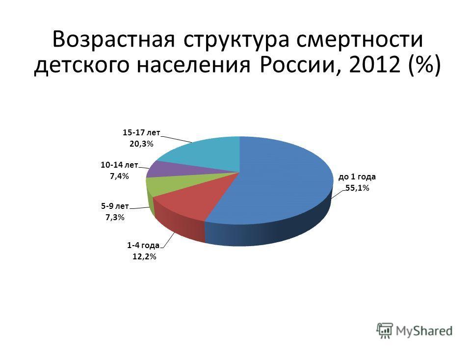 Возрастная структура смертности детского населения России, 2012 (%)