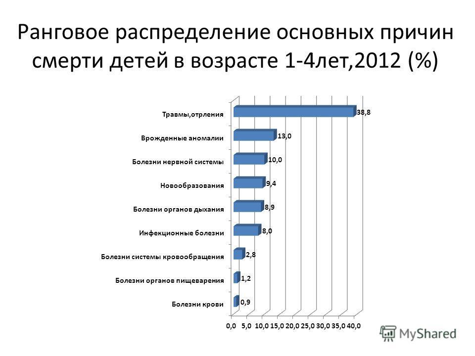 Ранговое распределение основных причин смерти детей в возрасте 1-4лет,2012 (%)