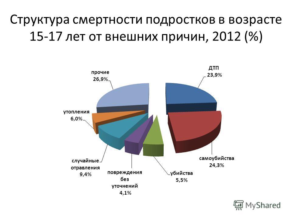 Структура смертности подростков в возрасте 15-17 лет от внешних причин, 2012 (%)