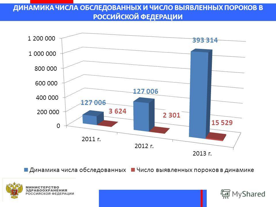 ДИНАМИКА ЧИСЛА ОБСЛЕДОВАННЫХ И ЧИСЛО ВЫЯВЛЕННЫХ ПОРОКОВ В РОССИЙСКОЙ ФЕДЕРАЦИИ