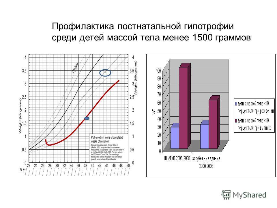 «Кривая роста» ребенка 27 недель ГВ Профилактика постнатальной гипотрофии среди детей массой тела менее 1500 граммов