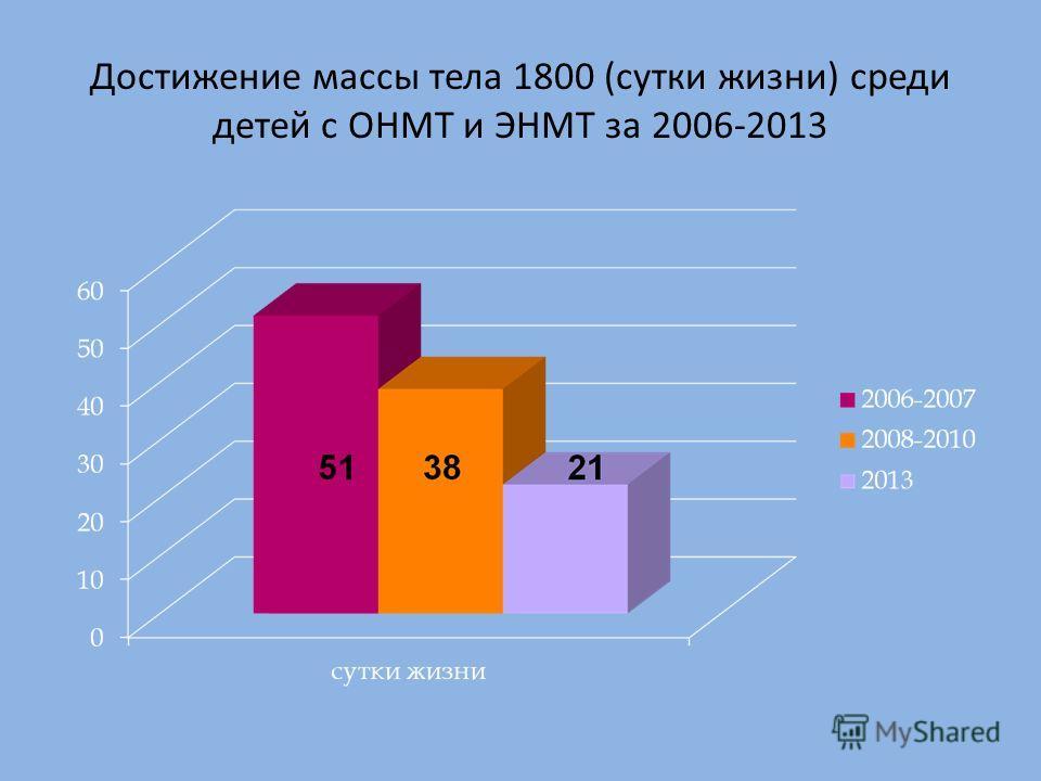 Достижение массы тела 1800 (сутки жизни) среди детей с ОНМТ и ЭНМТ за 2006-2013