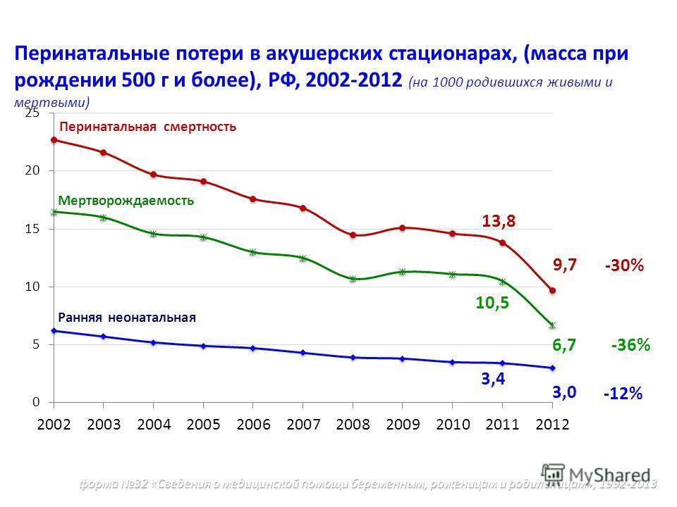 Перинатальные потери в акушерских стационарах, (масса при рождении 500 г и более), РФ, 2002-2012 (на 1000 родившихся живыми и мертвыми) Мертворождаемость Ранняя неонатальная Перинатальная смертность -30% 9,7 13,8 -36% 6,7 10,5 -12% 3,4 3,0 форма 32 «