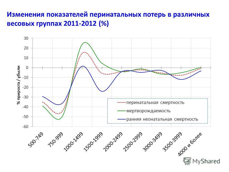 Изменения показателей перинатальных потерь в различных весовых группах 2011-2012 (%)