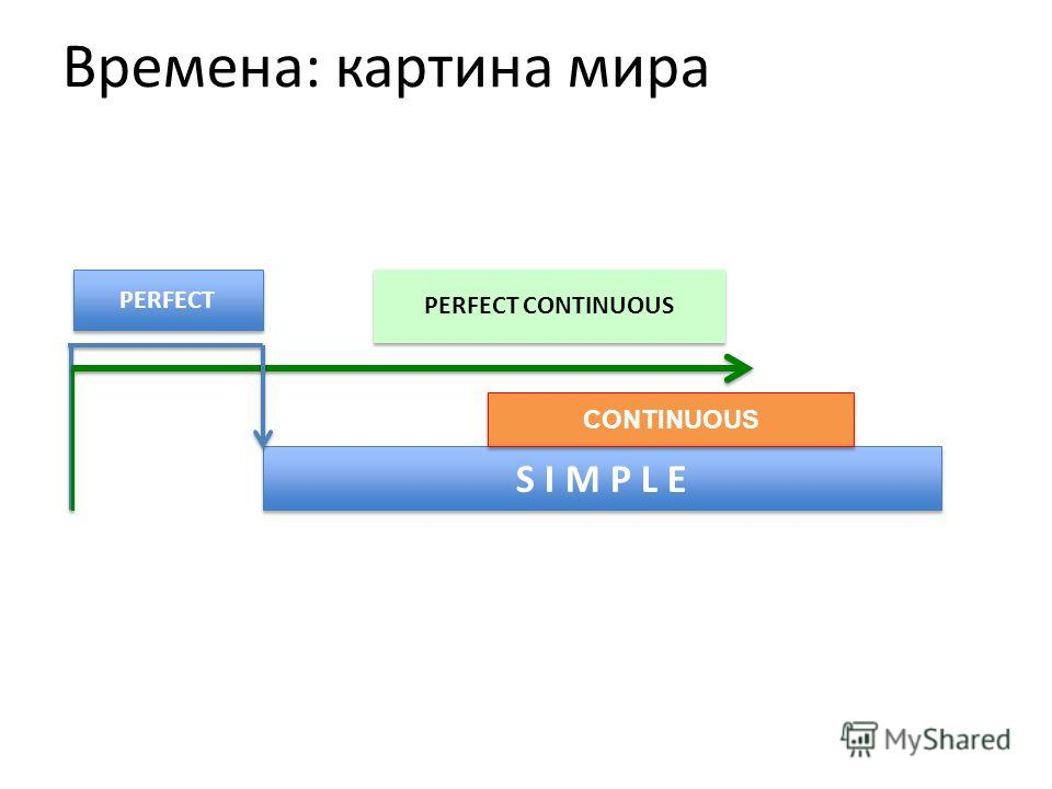 Времена: картина мира S I M P L E CONTINUOUS PERFECT PERFECT CONTINUOUS