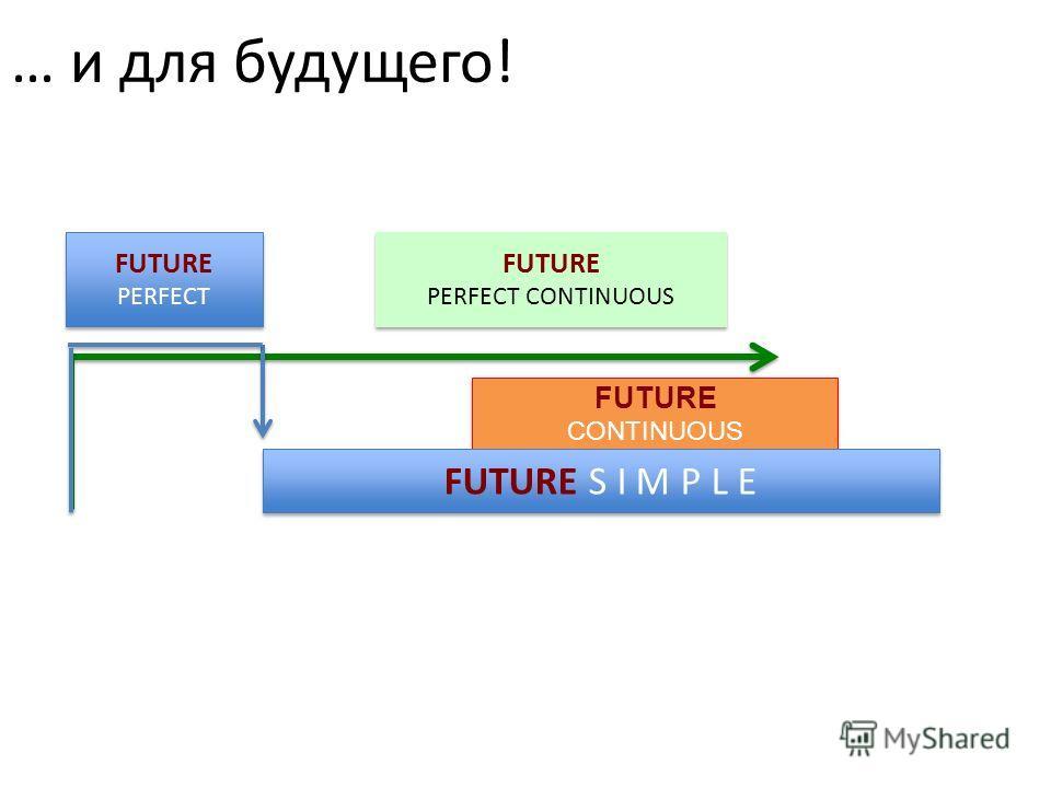 FUTURE PERFECT FUTURE PERFECT FUTURE PERFECT CONTINUOUS FUTURE PERFECT CONTINUOUS FUTURE CONTINUOUS FUTURE CONTINUOUS FUTURE S I M P L E … и для будущего!