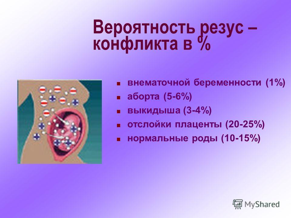Вероятность резус – конфликта в % внематочной беременности (1%) аборта (5-6%) выкидыша (3-4%) отслойки плаценты (20-25%) нормальные роды (10-15%)